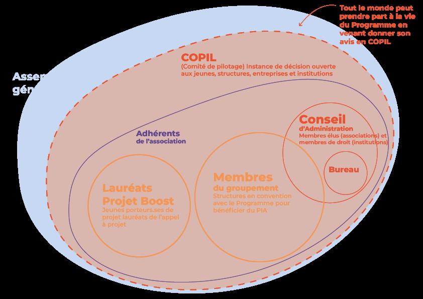 schéma de la gouvernance de l'association Y-Nove